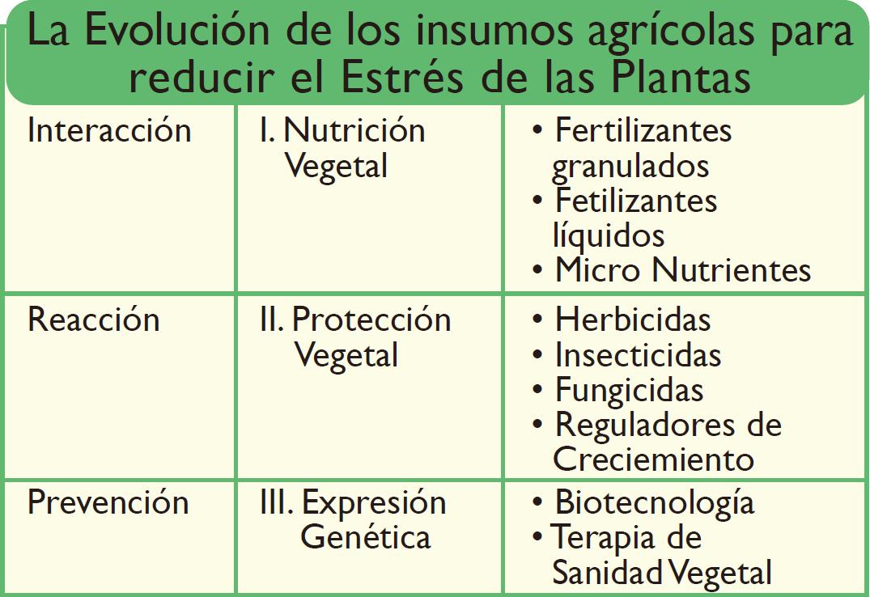Fisiologia_vegetal_Evolucion_insumos