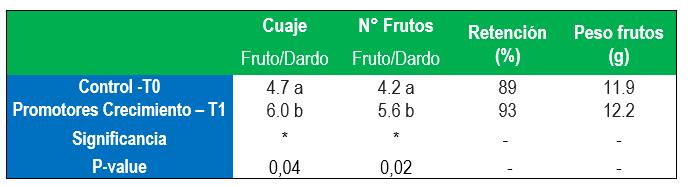 Resultados Cuaje, número y peso de fruto en Cerezo